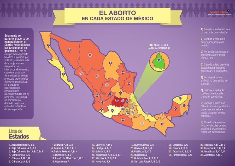 Grafico Leyes del Aborto en Mexico 2016