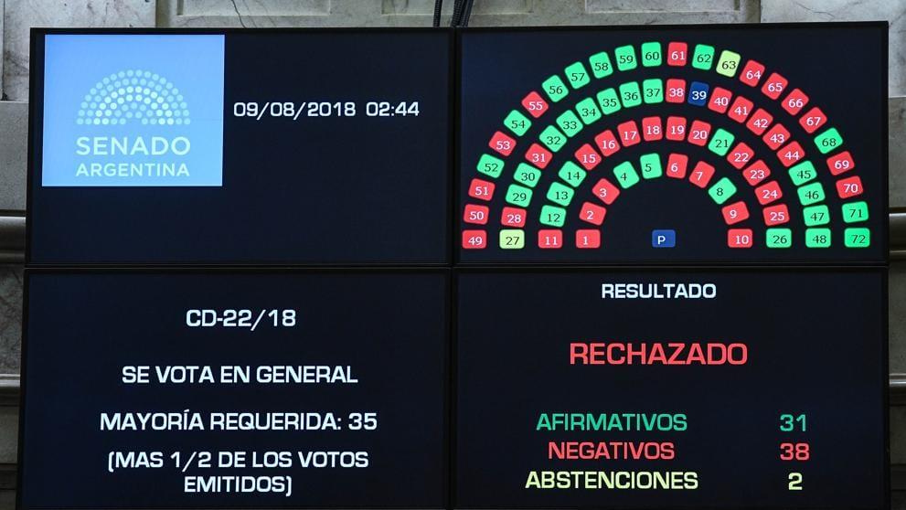 Resultado de la votación sobre la propuesta de la legalización del aborto en Argentina en donde se aprecian los votos a favor y en contra.