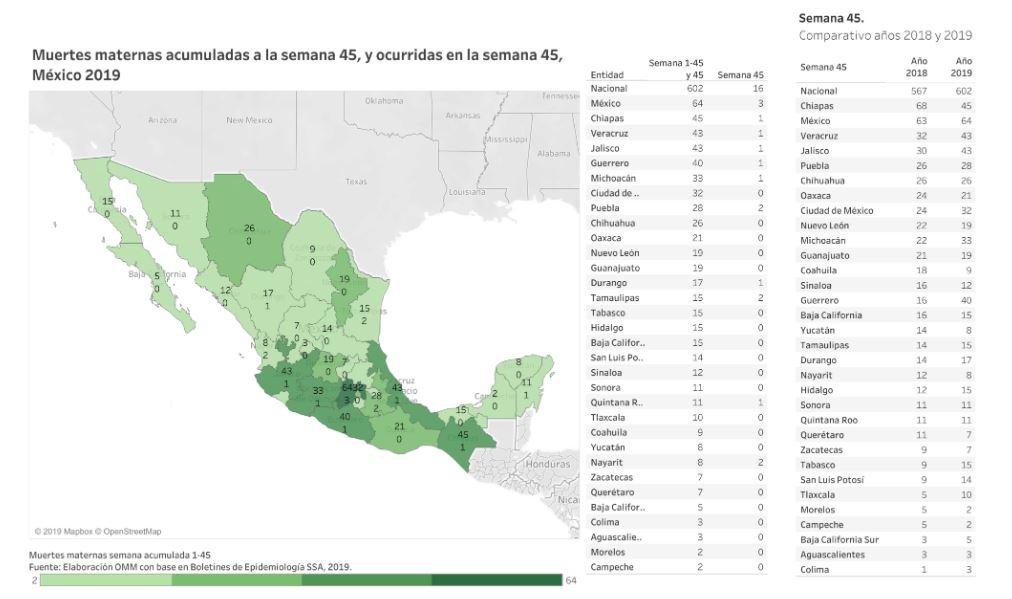 Muerte materna en México en lo que va del 2019