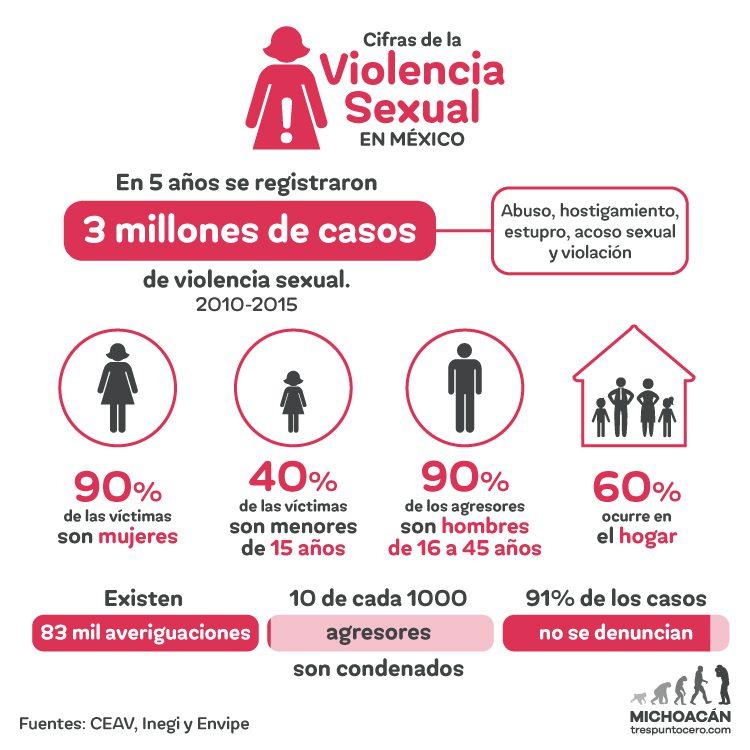 datos en gráfico sobre violencia sexual en México